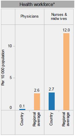 Tabelle aus einem Bericht der Weltgesundheitsorganisation von 2012