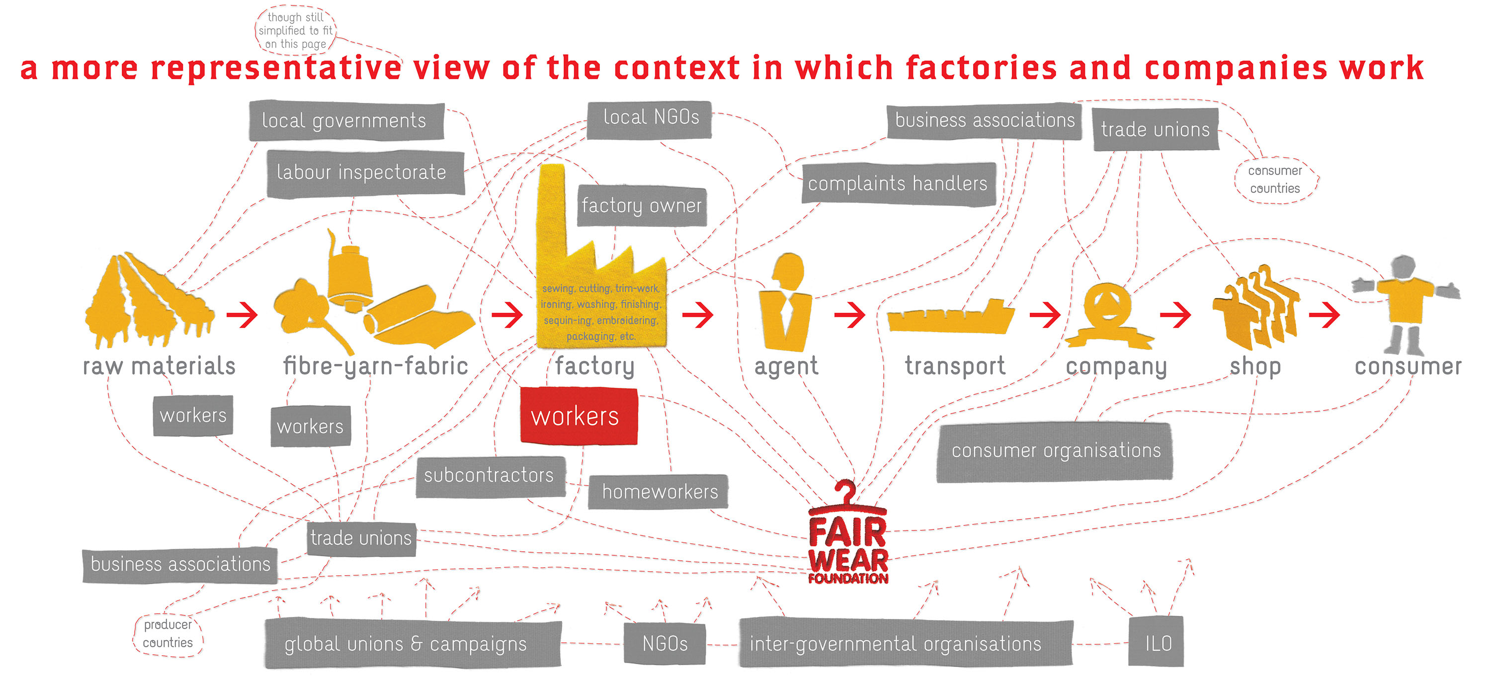 supply chain management and fair trade Read this essay on supply chain management and fair trade come browse our large digital warehouse of free sample essays get the knowledge you need in order to pass your classes and more.