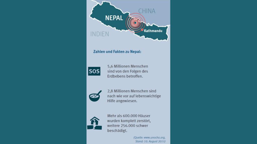 Karte_Nepal_und_Fakten