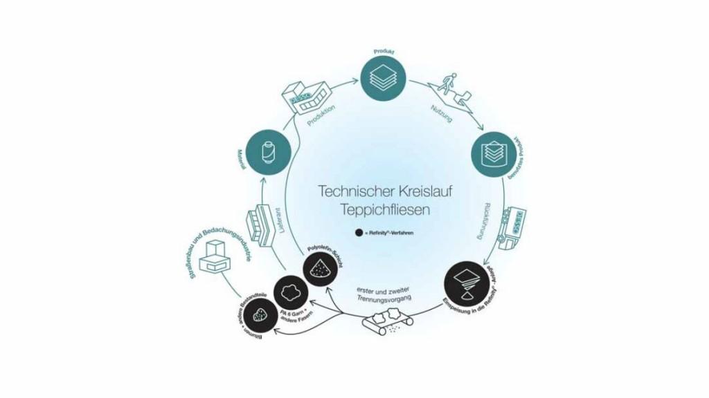 Technischer Kreislauf einer Teppichfliese