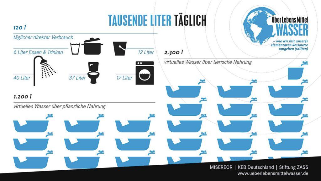 wasserverbrauch-taeglich-wasser-grafik5